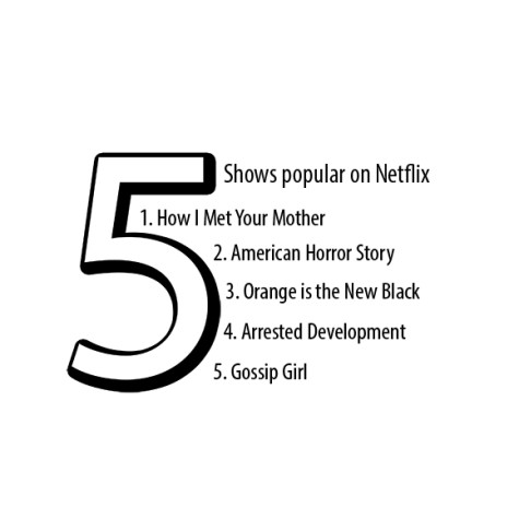 Five popular shows on Netflix students are watching.